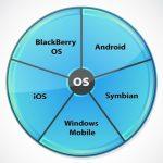 Smartphone Betriebssysteme